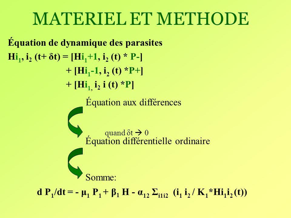 MATERIEL ET METHODE Équation de dynamique des parasites de type 1: d P 1 /dt = - μ 1 P 1 + β 1 H - α 12 Σ i1i2 (i 1 i 2 / K 1 *Hi 1 i 2 (t)) Équation de dynamique des parasites de type 2: dP 2 /dt = - μ 2 P 2 + β 2 H - α 12 Σ i1i2 (i 1 i 2 / K 2 * Hi 1 i 2 (t)) dP i /dt = - μ i P i + β i H –Σ j α ij (i i i j / K i * Hi i i j (t)) Généralisation: