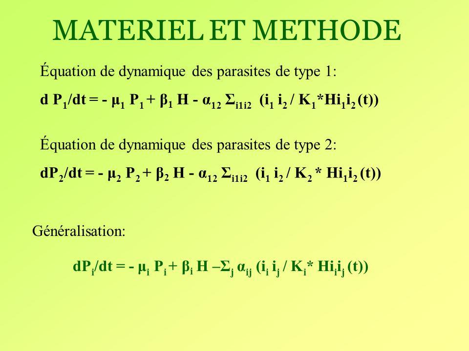 MATERIEL ET METHODE 2)Implémenter un modèle informatique individu- centré suivant la méthode de Gillespie(1976) Initialisation phénotypique et calcul des taux vitaux Calcul des taux dactivités Choix de lindividu et de lévénement Calcul de lintervalle de temps