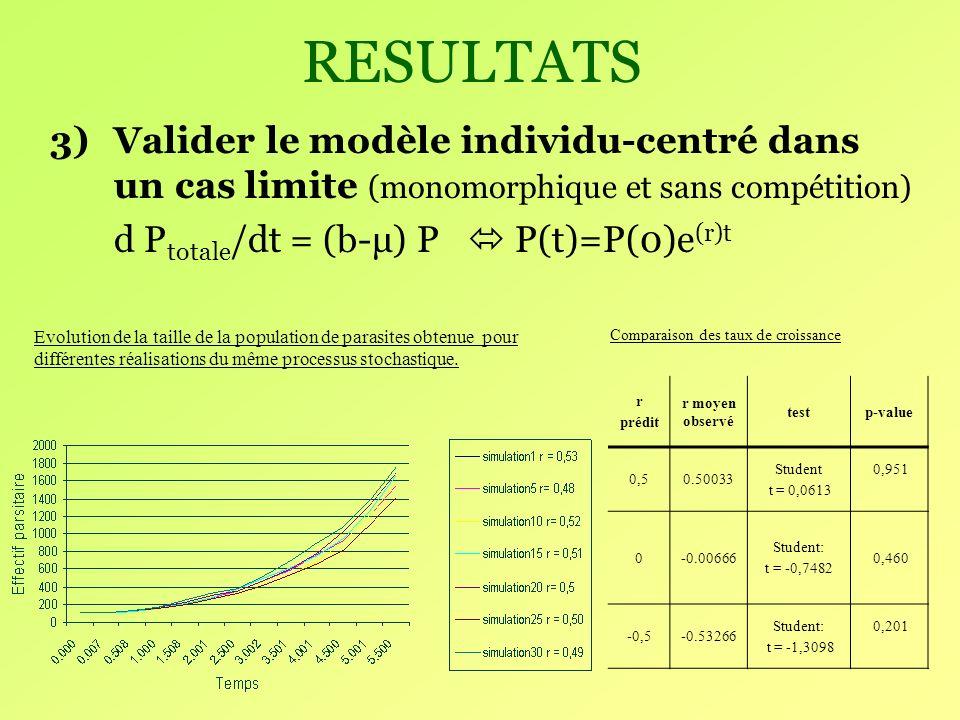 RESULTATS 3)Valider le modèle individu-centré dans un cas limite (monomorphique et sans compétition) d P totale /dt = (b-μ) P P(t)=P(0)e (r)t Evolution de la taille de la population de parasites obtenue pour différentes réalisations du même processus stochastique.