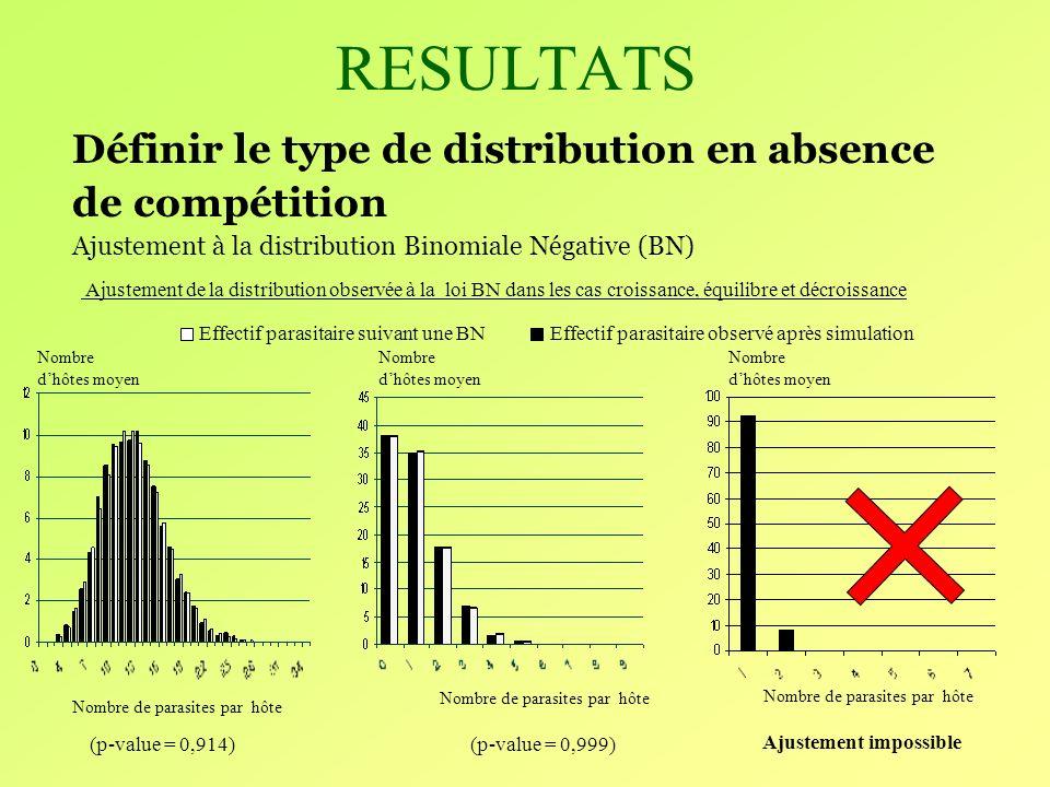 RESULTATS Définir le type de distribution en absence de compétition Ajustement à la distribution Binomiale Négative (BN) Ajustement de la distribution observée à la loi BN dans les cas croissance, équilibre et décroissance Effectif parasitaire suivant une BN Effectif parasitaire observé après simulation (p-value = 0,914) (p-value = 0,999) Ajustement impossible Nombre de parasites par hôte Nombre dhôtes moyen