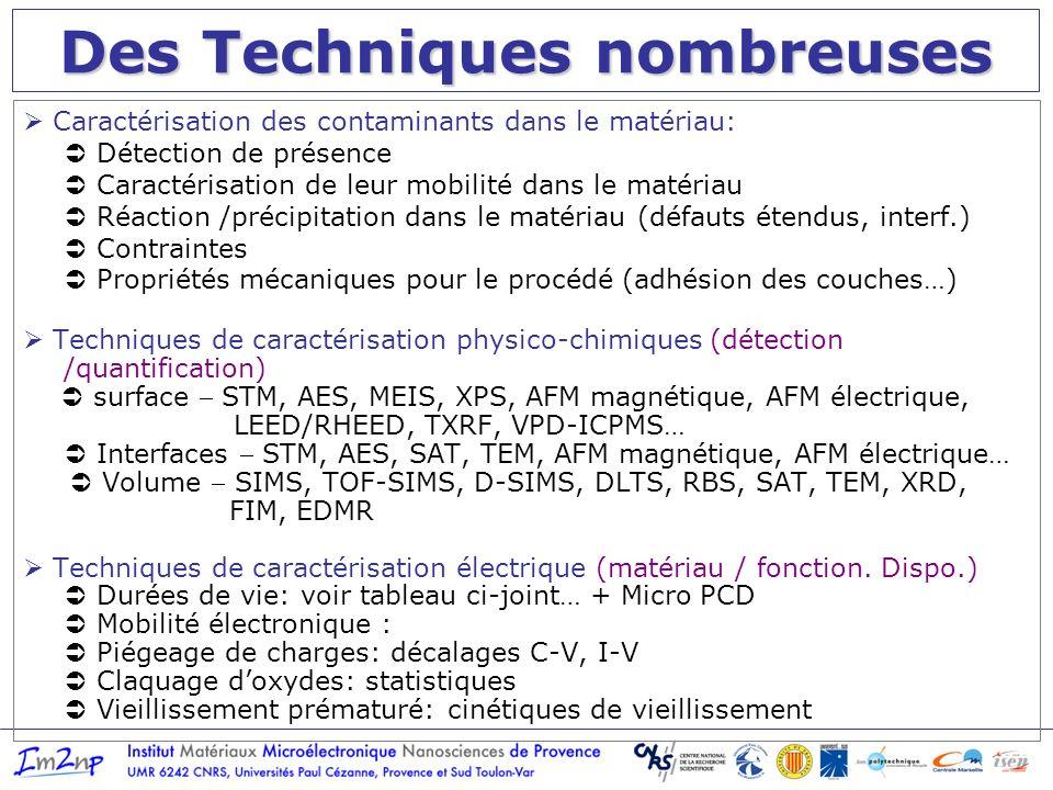 Des Techniques nombreuses Caractérisation des contaminants dans le matériau: Détection de présence Caractérisation de leur mobilité dans le matériau Réaction /précipitation dans le matériau (défauts étendus, interf.) Contraintes Propriétés mécaniques pour le procédé (adhésion des couches…) Techniques de caractérisation physico-chimiques (détection /quantification) surface STM, AES, MEIS, XPS, AFM magnétique, AFM électrique, LEED/RHEED, TXRF, VPD-ICPMS… Interfaces STM, AES, SAT, TEM, AFM magnétique, AFM électrique… Volume SIMS, TOF-SIMS, D-SIMS, DLTS, RBS, SAT, TEM, XRD, FIM, EDMR Techniques de caractérisation électrique (matériau / fonction.