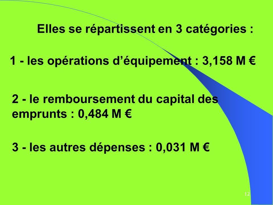 13 1 - les opérations déquipement : 3,158 M Les principales opérations sont les suivantes : Ecole Lamartine : 1,220 M Terrain synthétique : 0,599 M Marché de voirie : 0,532 M