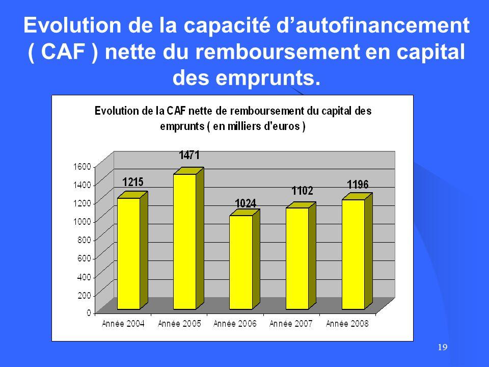 19 Evolution de la capacité dautofinancement ( CAF ) nette du remboursement en capital des emprunts.