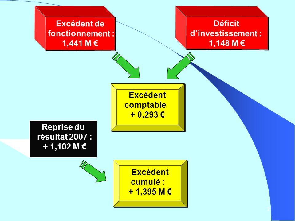 2 Excédent de fonctionnement : 1,441 M Excédent de fonctionnement : 1,441 M Déficit dinvestissement : 1,148 M Déficit dinvestissement : 1,148 M Excédent comptable + 0,293 Excédent comptable + 0,293 Reprise du résultat 2007 : + 1,102 M Excédent cumulé : + 1,395 M Excédent cumulé : + 1,395 M