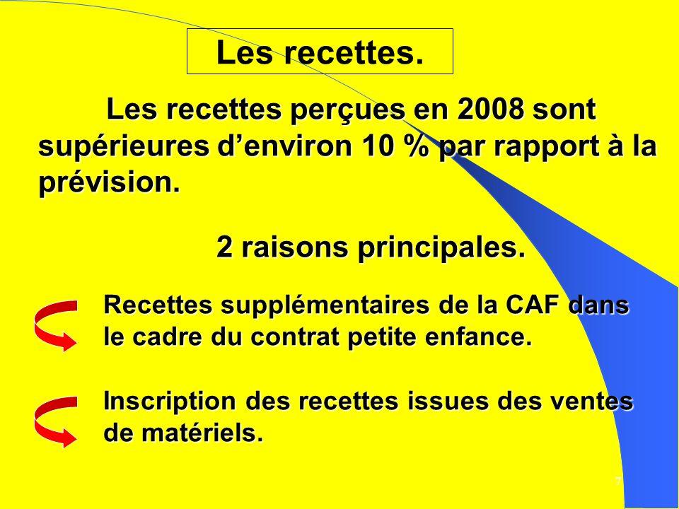7 Les recettes perçues en 2008 sont supérieures denviron 10 % par rapport à la prévision.