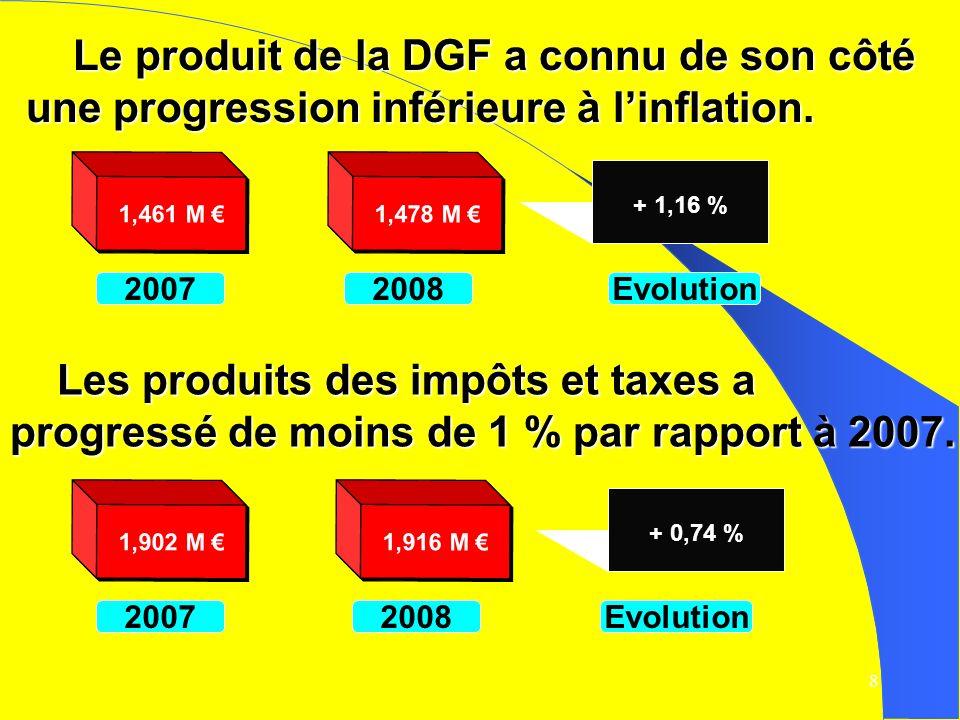 8 Le produit de la DGF a connu de son côté une progression inférieure à linflation.