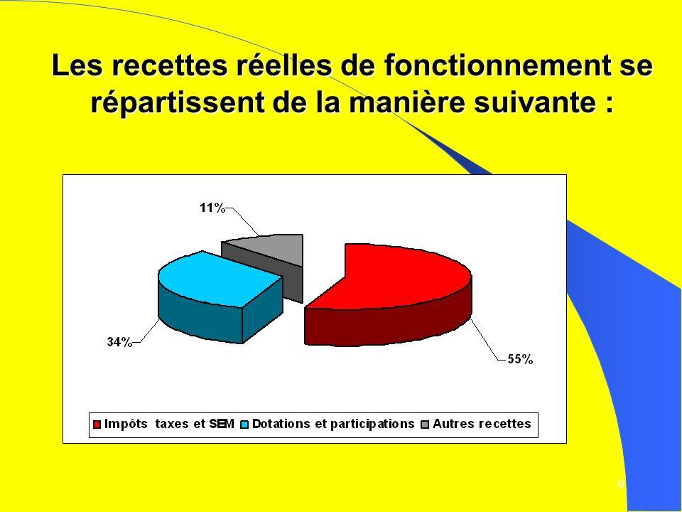 10 2ème partie - Observations générales sur la section dinvestissement.