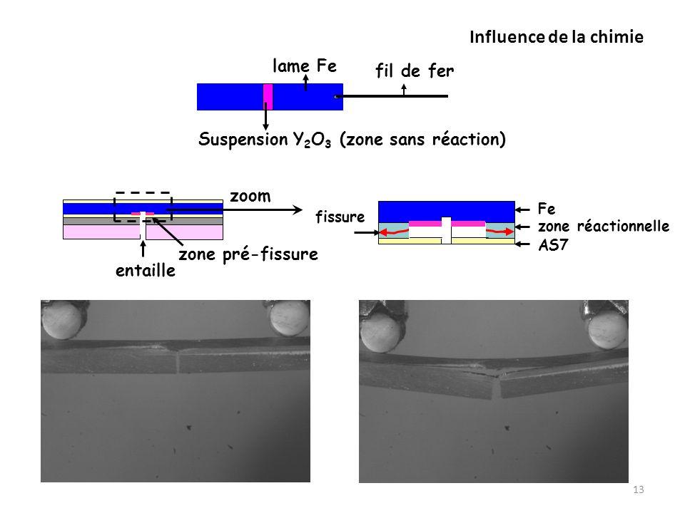 Influence de la chimie 13 fil de fer lame Fe Suspension Y 2 O 3 (zone sans réaction) zone réactionnelle AS7 Fe fissure entaille zone pré-fissure zoom