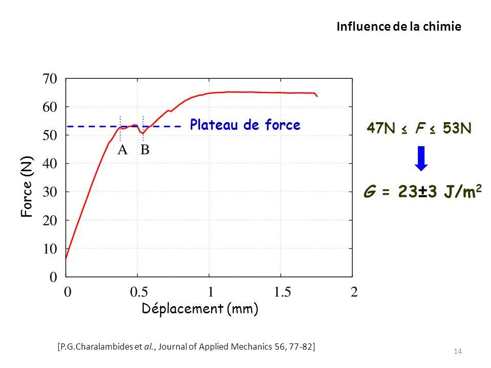 Influence de la chimie 14 G = 23±3 J/m 2 47N F 53N Déplacement (mm) Force (N) Plateau de force [P.G.Charalambides et al., Journal of Applied Mechanics