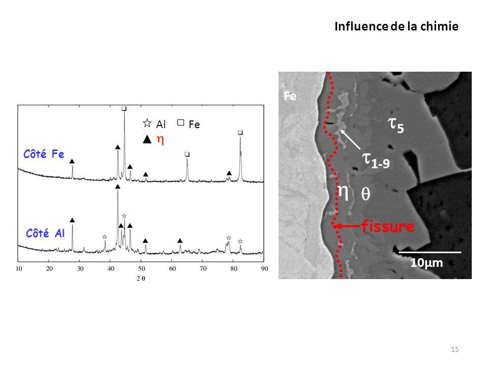 Influence de la chimie 15 Côté Fe Côté Al AlFe 10µm Fe 1-9 5 fissure