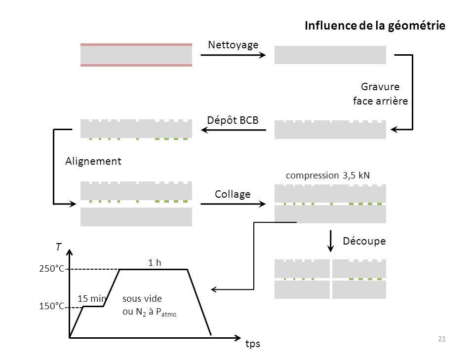Influence de la géométrie 21 Nettoyage Dépôt BCB Collage Gravure face arrière Alignement Découpe compression 3,5 kN 150°C 250°C 15 min 1 h sous vide o