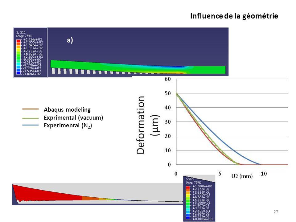 Influence de la géométrie 27 Abaqus modeling Exprimental (vacuum) Experimental (N 2 )