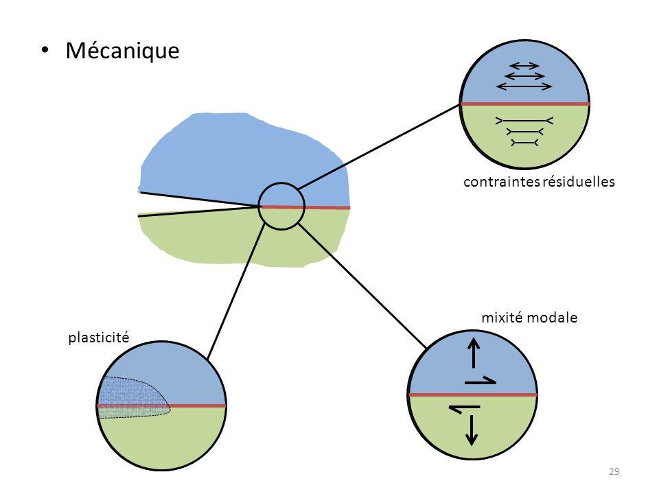 29 Mécanique contraintes résiduelles mixité modale plasticité