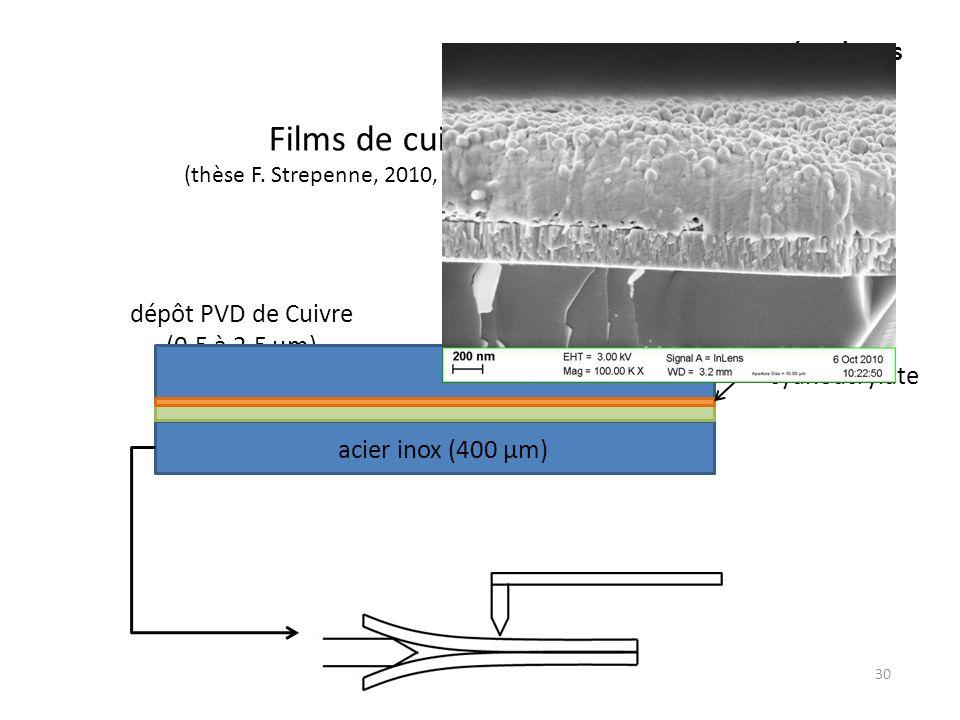 Aspects mécaniques 30 Films de cuivre sur acier (thèse F. Strepenne, 2010, U.C.Louvain, dir. T. Pardoen) acier inox (400 µm) dégraissage décapage plas