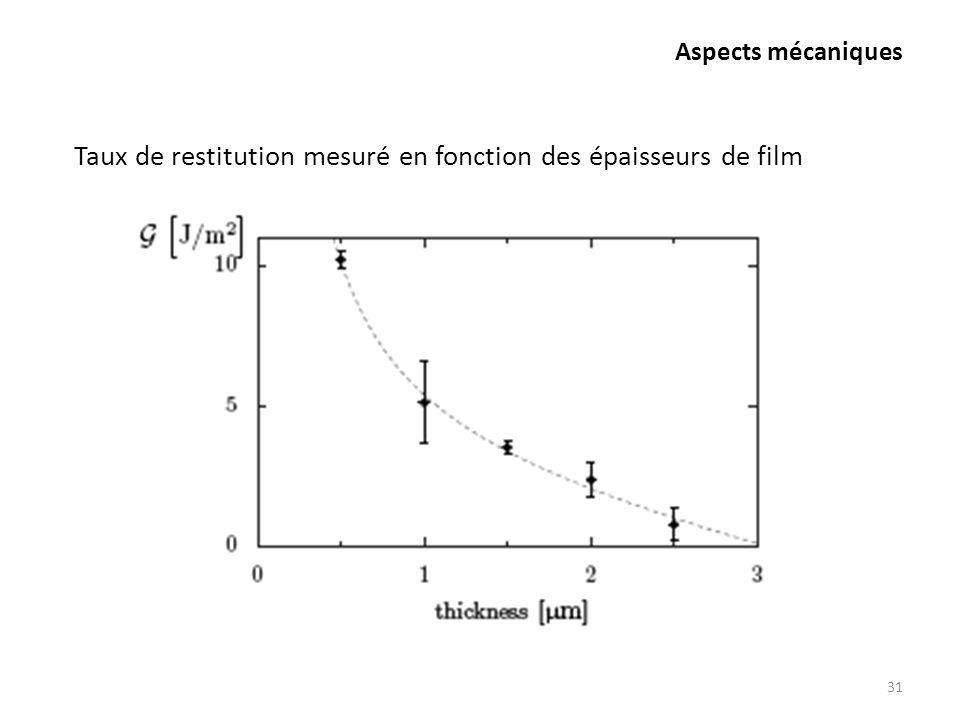 Aspects mécaniques 31 Taux de restitution mesuré en fonction des épaisseurs de film