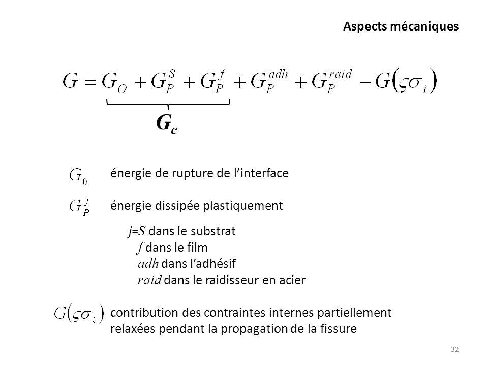 Aspects mécaniques 32 énergie de rupture de linterface énergie dissipée plastiquement j= S dans le substrat f dans le film adh dans ladhésif raid dans