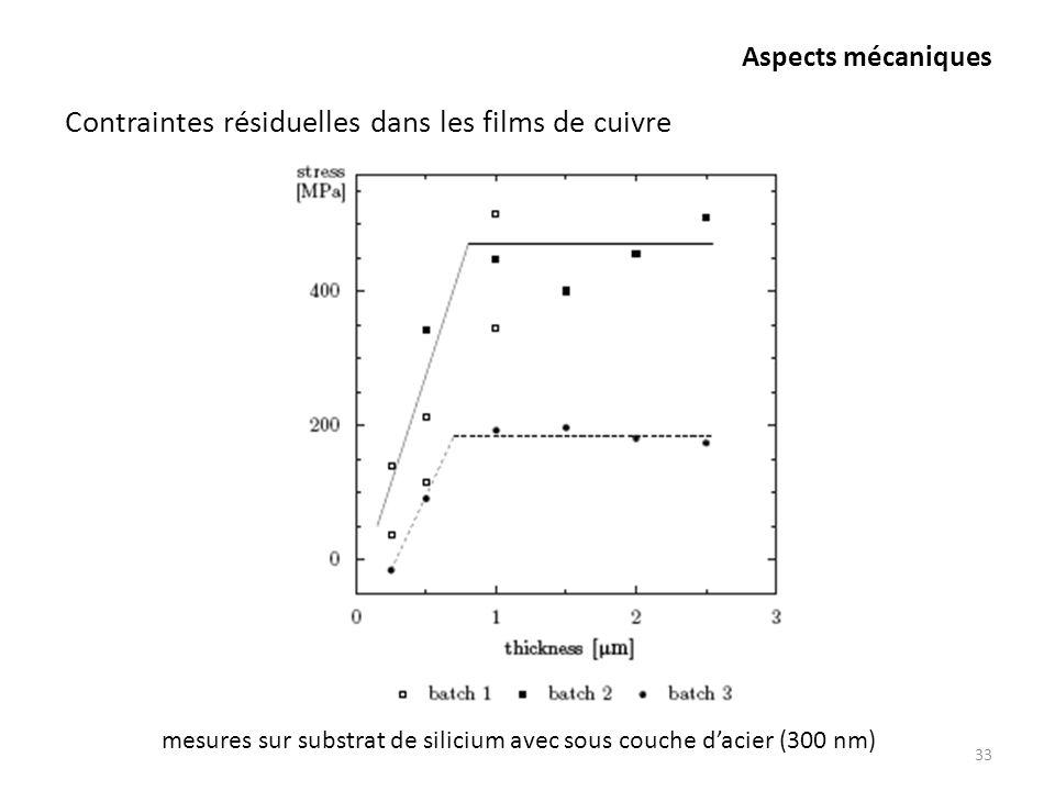 Aspects mécaniques 33 Contraintes résiduelles dans les films de cuivre mesures sur substrat de silicium avec sous couche dacier (300 nm)