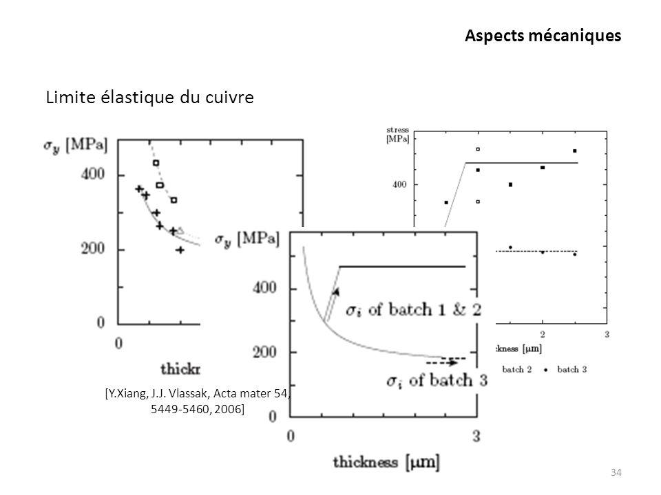 Aspects mécaniques 34 Limite élastique du cuivre [Y.Xiang, J.J. Vlassak, Acta mater 54, 5449-5460, 2006]
