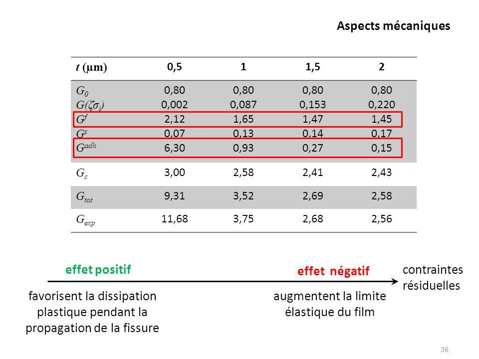 Aspects mécaniques 36 t (µm) 0,511,52 G 0 G(ζσ i ) G f G s G adh 0,80 0,002 2,12 0,07 6,30 0,80 0,087 1,65 0,13 0,93 0,80 0,153 1,47 0,14 0,27 0,80 0,