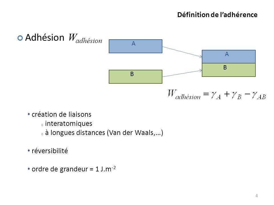 A B A B Définition de ladhérence 4 création de liaisons o interatomiques o à longues distances (Van der Waals,…) réversibilité ordre de grandeur = 1 J