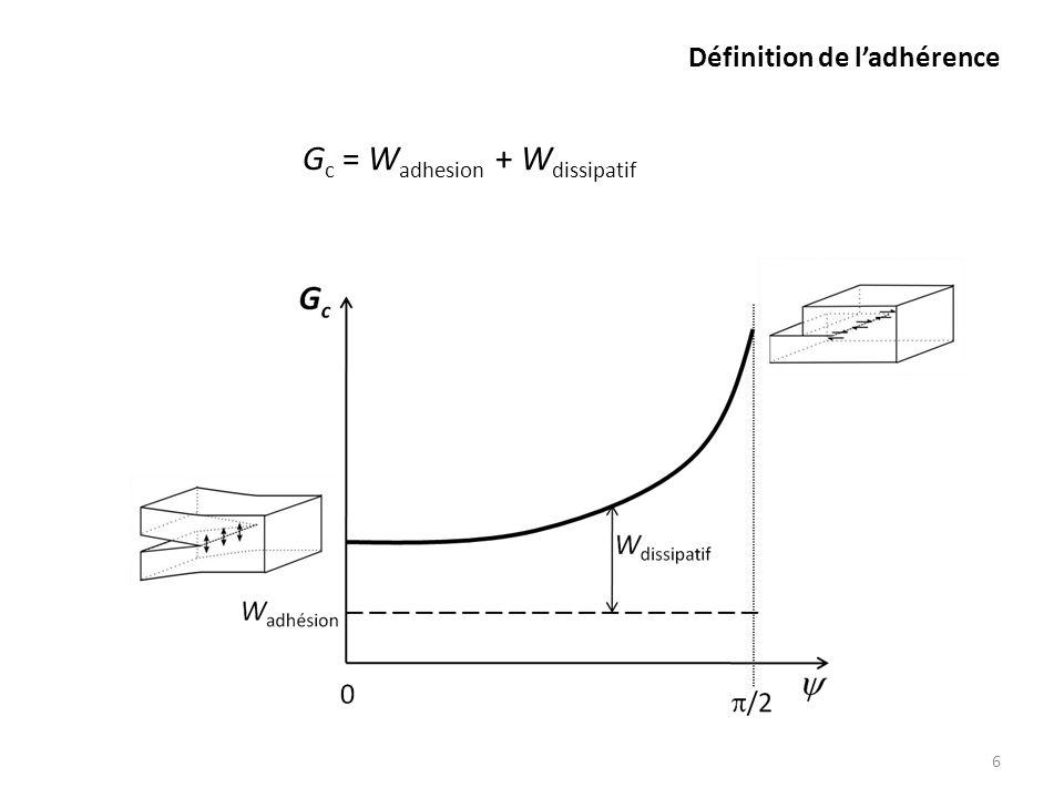 Définition de ladhérence 6 G c = W adhesion + W dissipatif