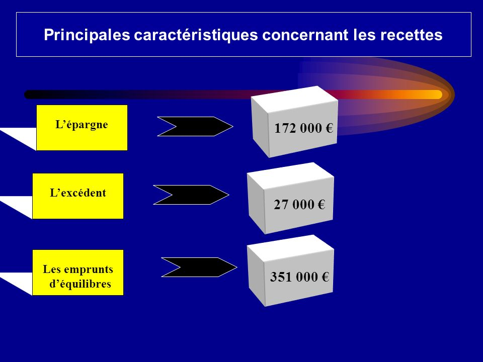 Lépargne Principales caractéristiques concernant les recettes 172 000 Lexcédent 27 000 Les emprunts déquilibres 351 000
