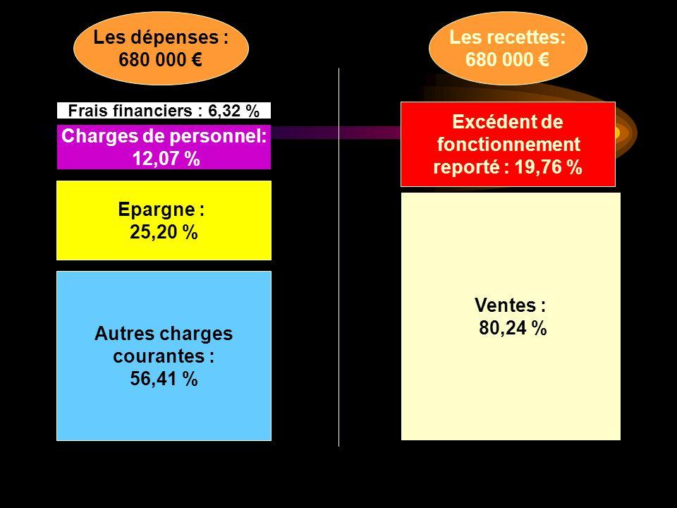 Autres charges courantes : 56,41 % Epargne : 25,20 % Frais financiers : 6,32 % Ventes : 80,24 % Excédent de fonctionnement reporté : 19,76 % Charges de personnel: 12,07 % Les dépenses : 680 000 Les recettes: 680 000
