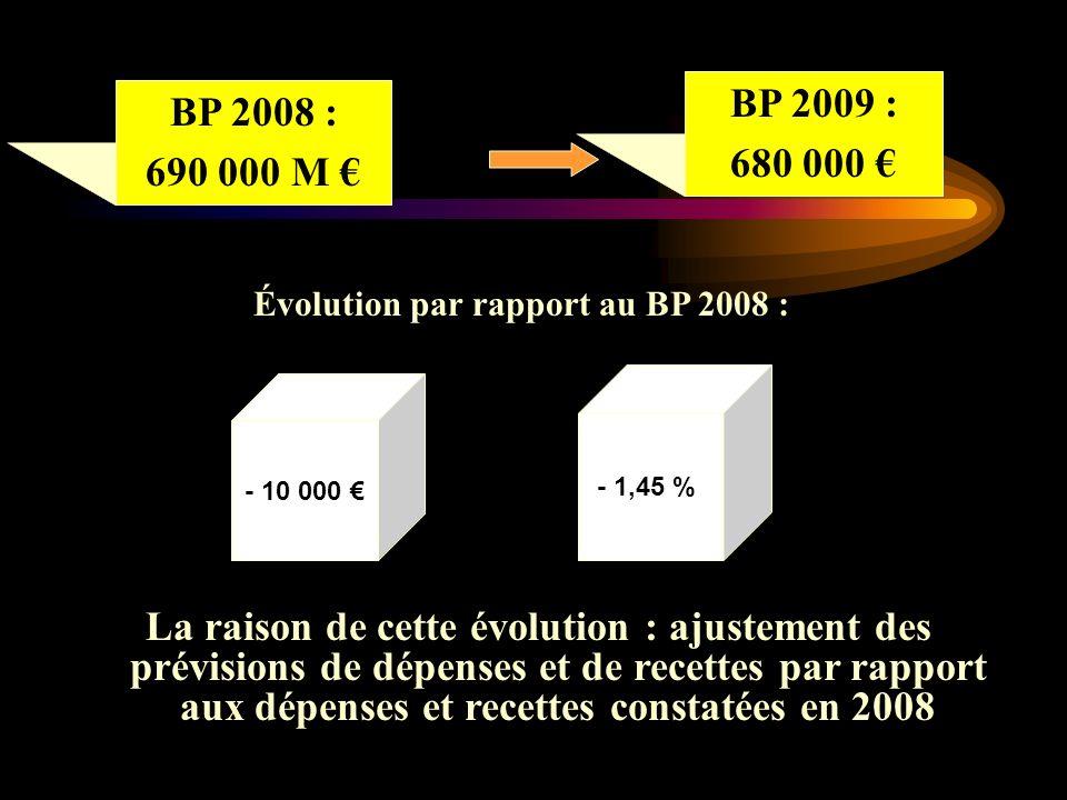 BP 2008 : 690 000 M Évolution par rapport au BP 2008 : - 10 000 - 1,45 % BP 2009 : 680 000 La raison de cette évolution : ajustement des prévisions de dépenses et de recettes par rapport aux dépenses et recettes constatées en 2008