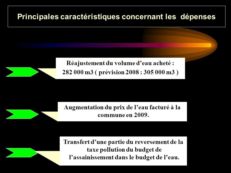 Réajustement du volume deau acheté : 282 000 m3 ( prévision 2008 : 305 000 m3 ) Principales caractéristiques concernant les dépenses Augmentation du prix de leau facturé à la commune en 2009.