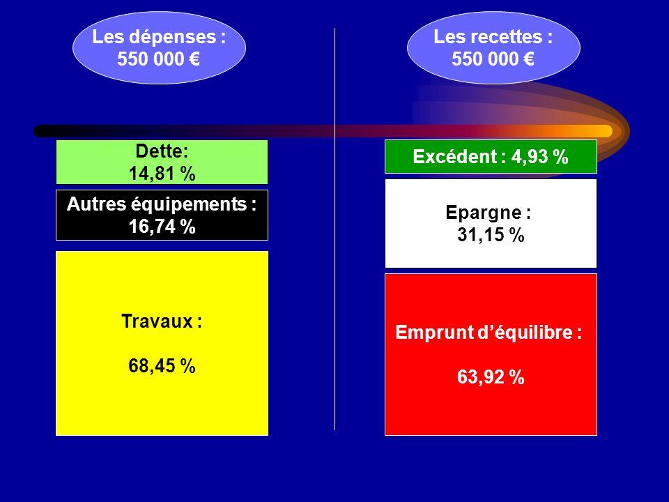 Les dépenses : 550 000 Les recettes : 550 000 Travaux : 68,45 % Autres équipements : 16,74 % Dette: 14,81 % Emprunt déquilibre : 63,92 % Epargne : 31,15 % Excédent : 4,93 %