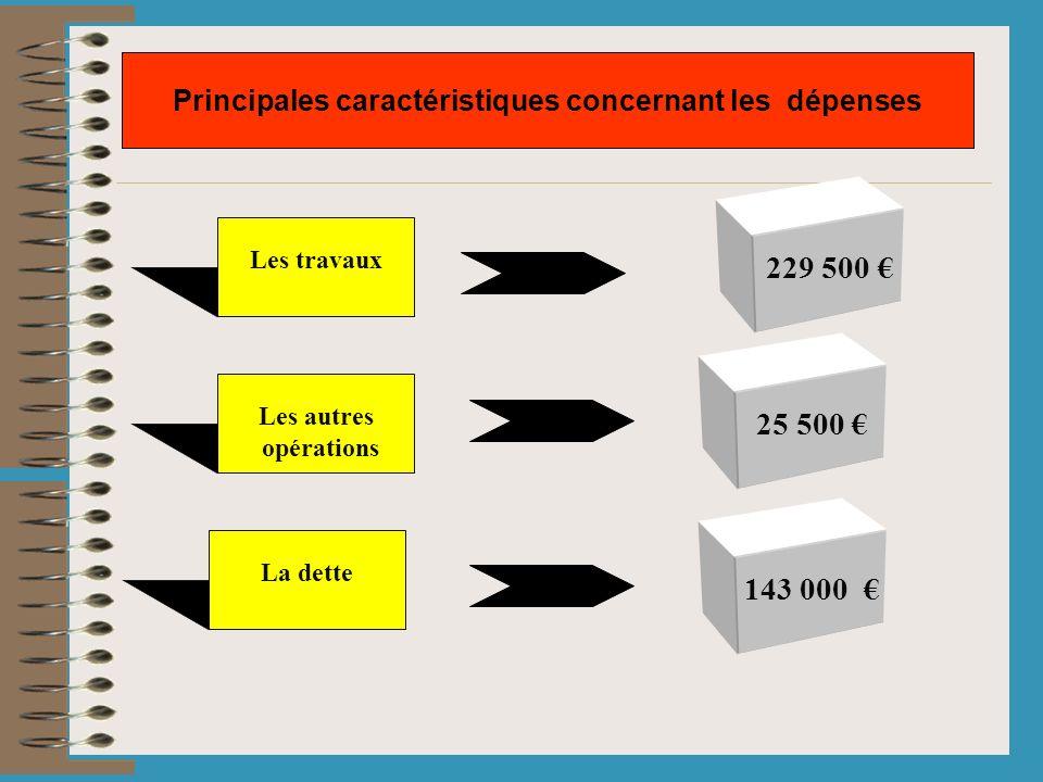 Les travaux Principales caractéristiques concernant les dépenses 229 500 Les autres opérations 25 500 La dette 143 000