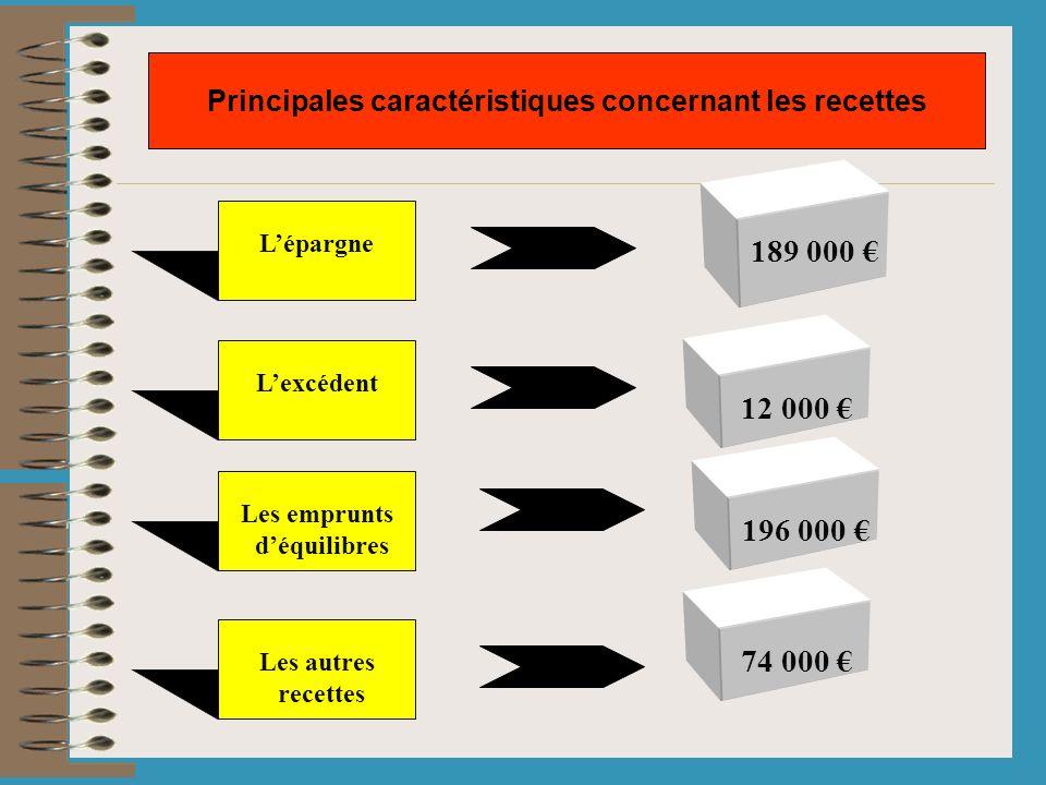Lépargne Principales caractéristiques concernant les recettes 189 000 Lexcédent 12 000 Les emprunts déquilibres 196 000 Les autres recettes 74 000