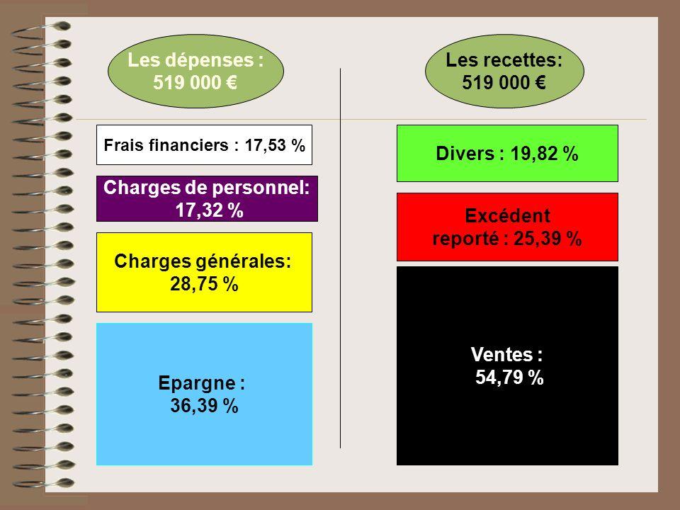 Epargne : 36,39 % Charges générales: 28,75 % Frais financiers : 17,53 % Ventes : 54,79 % Excédent reporté : 25,39 % Charges de personnel: 17,32 % Les dépenses : 519 000 Les recettes: 519 000 Divers : 19,82 %