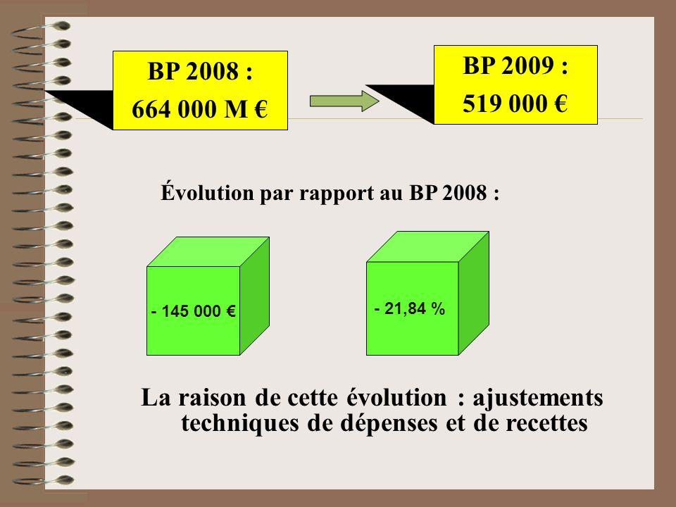 BP 2008 : 664 000 M Évolution par rapport au BP 2008 : - 145 000 - 21,84 % BP 2009 : 519 000 La raison de cette évolution : ajustements techniques de dépenses et de recettes