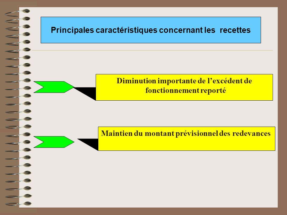 Diminution importante de lexcédent de fonctionnement reporté Principales caractéristiques concernant les recettes Maintien du montant prévisionnel des redevances