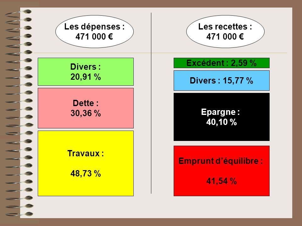 Les dépenses : 471 000 Les recettes : 471 000 Travaux : 48,73 % Dette : 30,36 % Divers : 20,91 % Emprunt déquilibre : 41,54 % Epargne : 40,10 % Divers : 15,77 % Excédent : 2,59 %