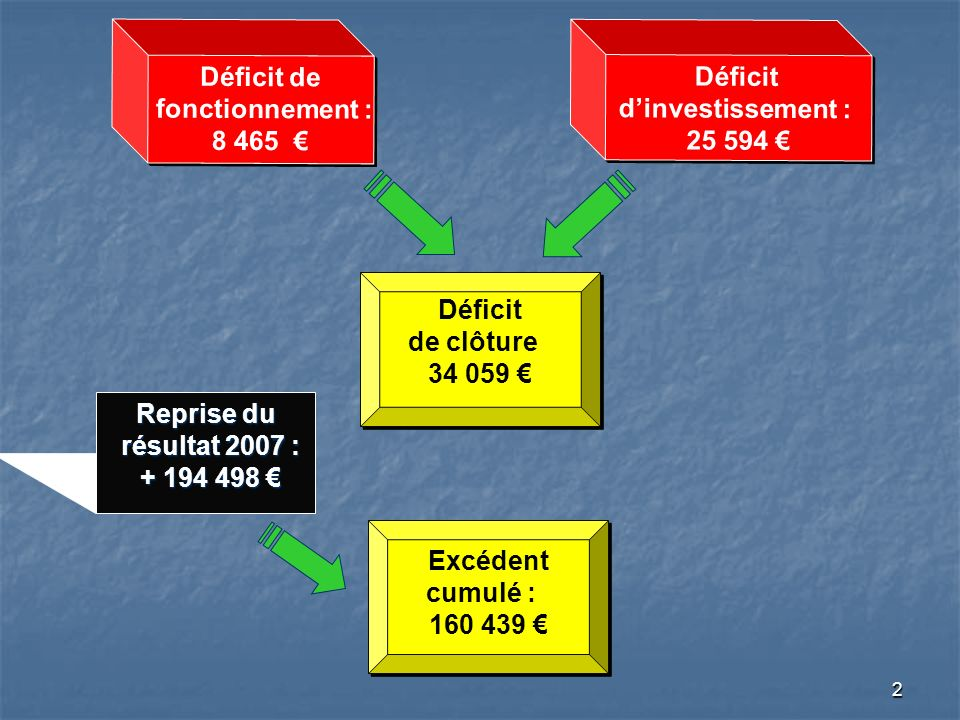 2 Déficit de fonctionnement : 8 465 Déficit de fonctionnement : 8 465 Déficit dinvestissement : 25 594 Déficit dinvestissement : 25 594 Déficit de clôture 34 059 Déficit de clôture 34 059 Reprise du résultat 2007 : + 194 498 Reprise du résultat 2007 : + 194 498 Excédent cumulé : 160 439 Excédent cumulé : 160 439