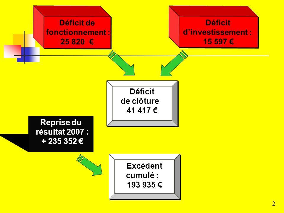 2 Déficit de fonctionnement : 25 820 Déficit de fonctionnement : 25 820 Déficit dinvestissement : 15 597 Déficit dinvestissement : 15 597 Déficit de clôture 41 417 Déficit de clôture 41 417 Reprise du résultat 2007 : + 235 352 Excédent cumulé : 193 935 Excédent cumulé : 193 935