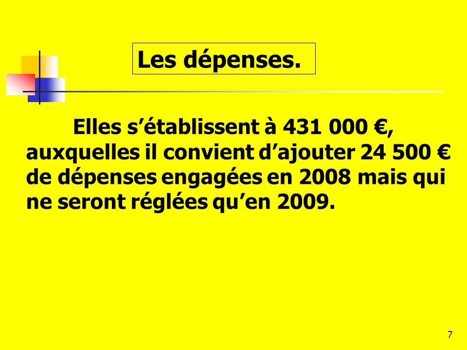 7 Les dépenses. Elles sétablissent à 431 000, auxquelles il convient dajouter 24 500 de dépenses engagées en 2008 mais qui ne seront réglées quen 2009