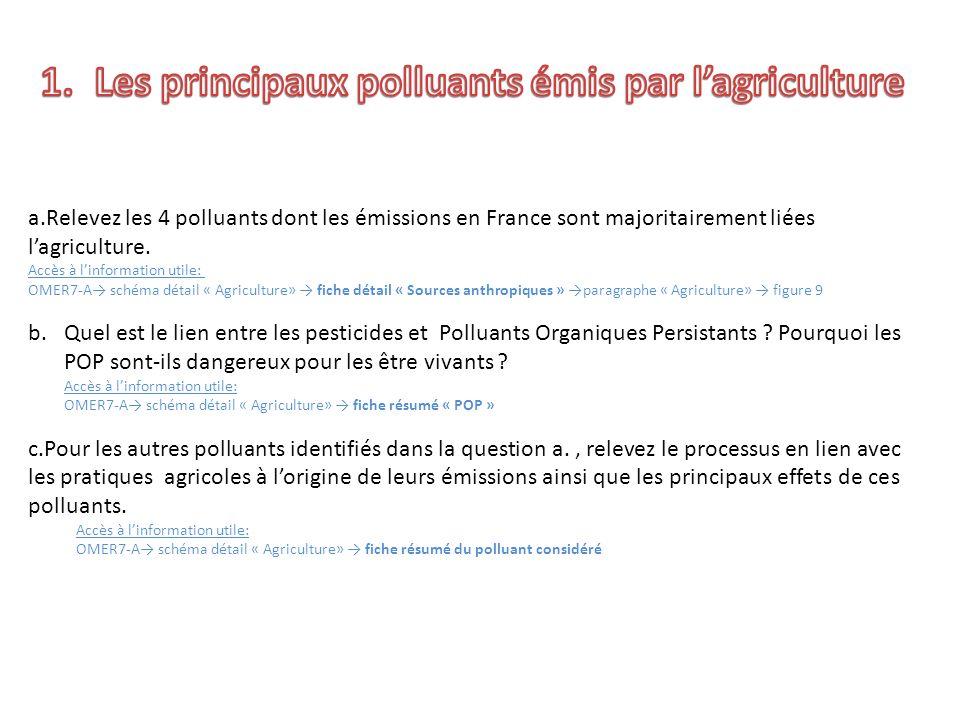 a.Relevez les 4 polluants dont les émissions en France sont majoritairement liées lagriculture. Accès à linformation utile: OMER7-A schéma détail « Ag
