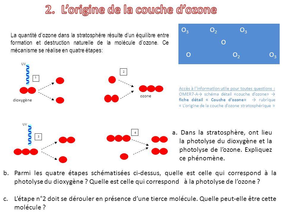 O 3 O 2 O 3 O O O 2 O 3 La quantité dozone dans la stratosphère résulte dun équilibre entre formation et destruction naturelle de la molécule dozone.