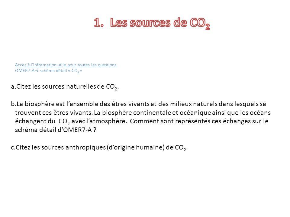 Accès à linformation utile pour toutes les questions: OMER7-A schéma détail « CO 2 » a.Citez les sources naturelles de CO 2.