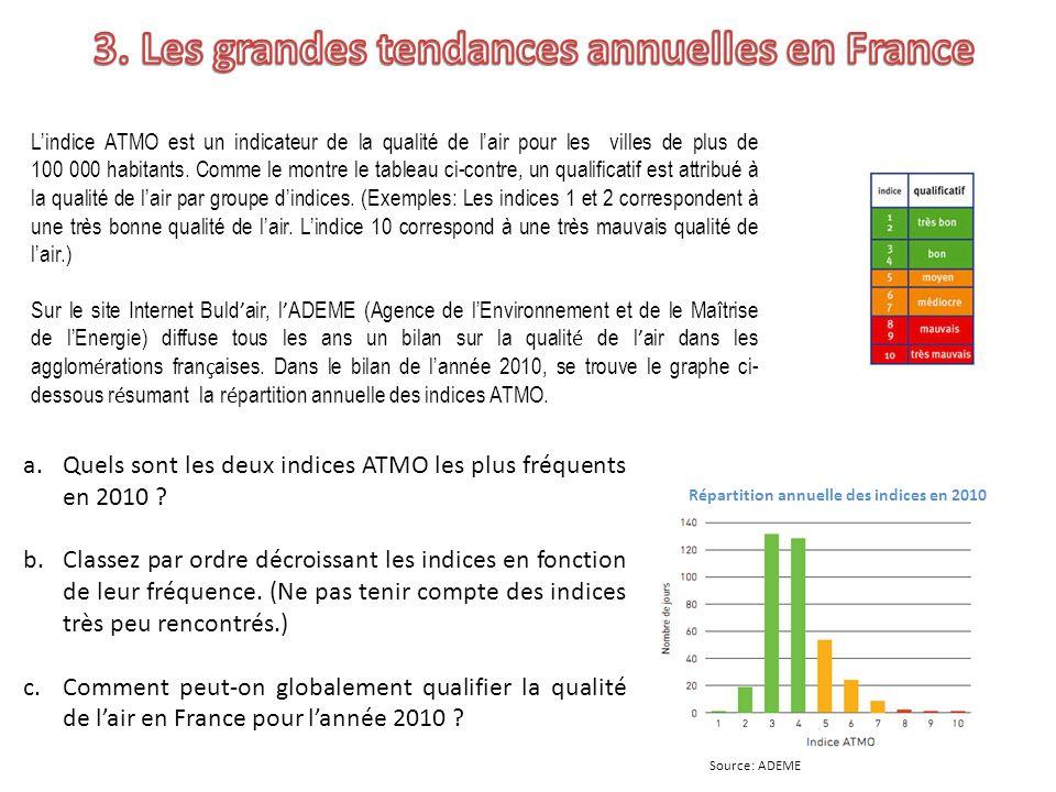 Source: ADEME a.Quels sont les deux indices ATMO les plus fréquents en 2010 ? b.Classez par ordre décroissant les indices en fonction de leur fréquenc