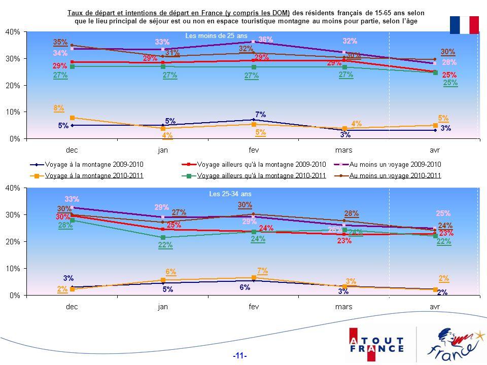 -11- Taux de départ et intentions de départ en France (y compris les DOM) des résidents français de 15-65 ans selon que le lieu principal de séjour es