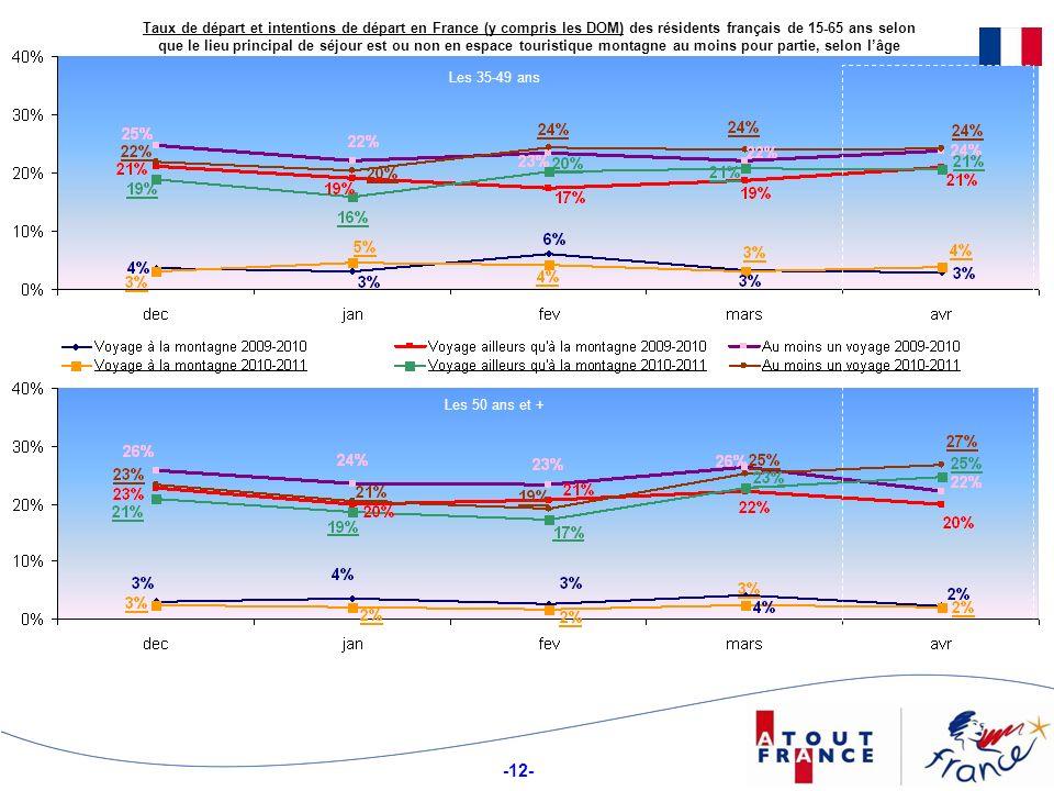 -12- Taux de départ et intentions de départ en France (y compris les DOM) des résidents français de 15-65 ans selon que le lieu principal de séjour es