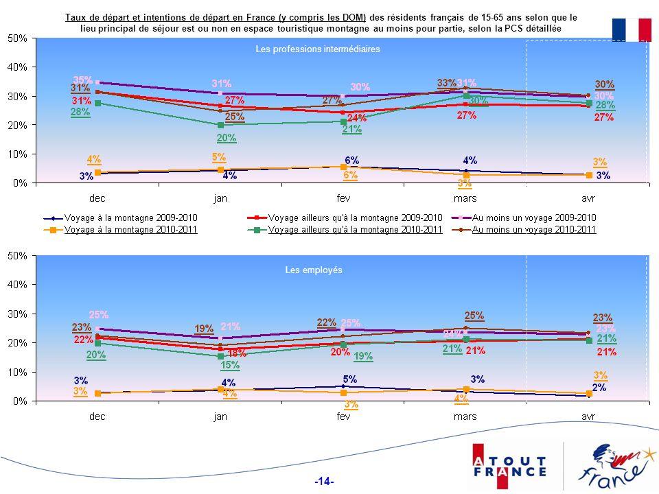 -14- Taux de départ et intentions de départ en France (y compris les DOM) des résidents français de 15-65 ans selon que le lieu principal de séjour es