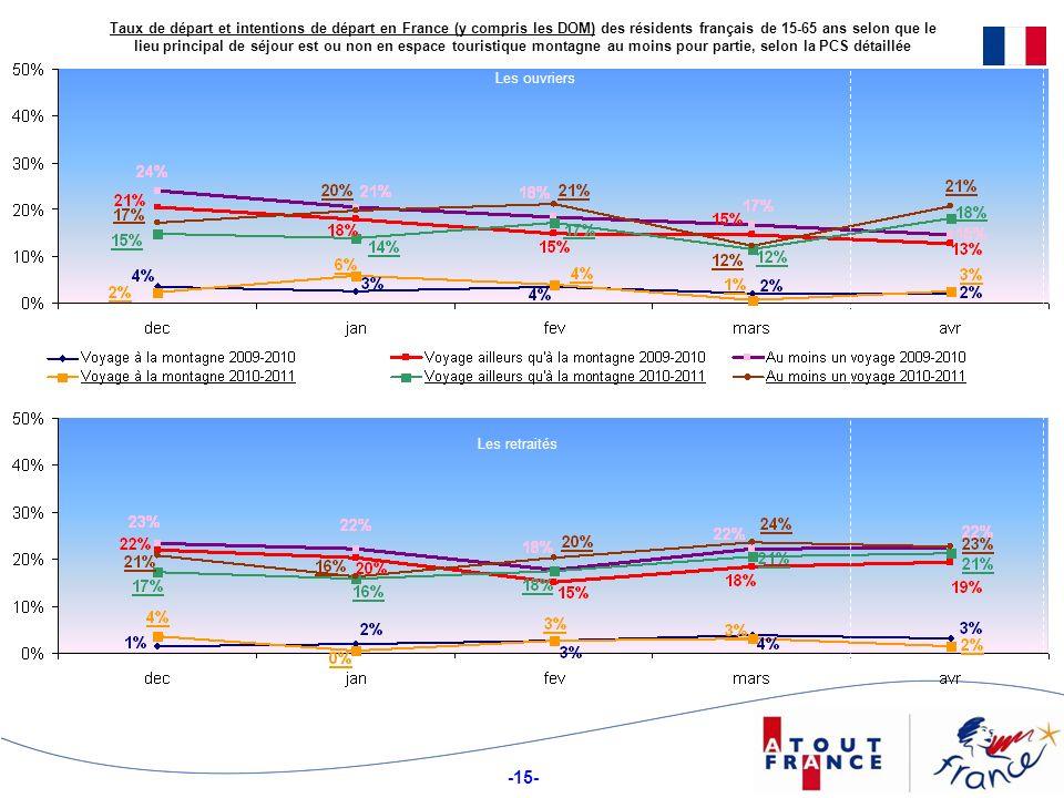 -15- Taux de départ et intentions de départ en France (y compris les DOM) des résidents français de 15-65 ans selon que le lieu principal de séjour es
