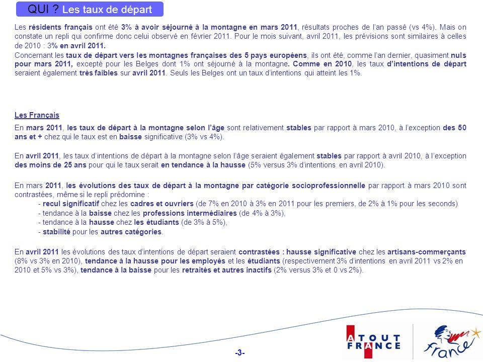 -3- 3 QUI ? Les taux de départ Les résidents français ont été 3% à avoir séjourné à la montagne en mars 2011, résultats proches de lan passé (vs 4%).
