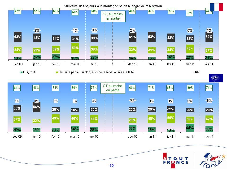-30- Structure des séjours à la montagne selon le degré de réservation ST au moins en partie