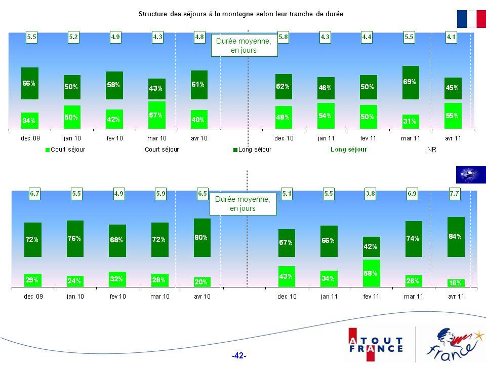 -42- Structure des séjours à la montagne selon leur tranche de durée Durée moyenne, en jours